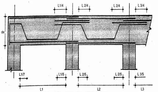 detail slab reinforcement