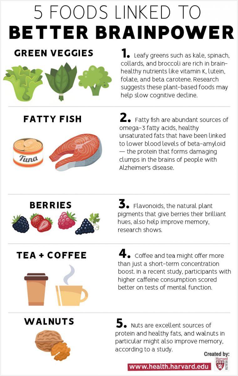 Foods linked to better Brainpower #infographic #Food #Health #Brainpower