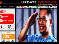 Tiga Orang Pangkep Terpapar Lagi Virus Corona, Total Kasus Covid-19 Capai 51 Orang