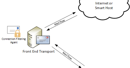 Clint Boessen's Blog: RBL Providers and Exchange 2013