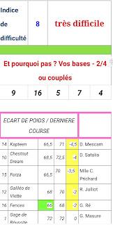 Pronostic quinté+ pmu Mardi Paris-Turf TV-100 % 28/09/2021