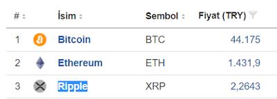 Sanal Paralardaki Durum Nedir? Bitcoin, Ethereum ve Ripple'da Artış Beklenmelimi