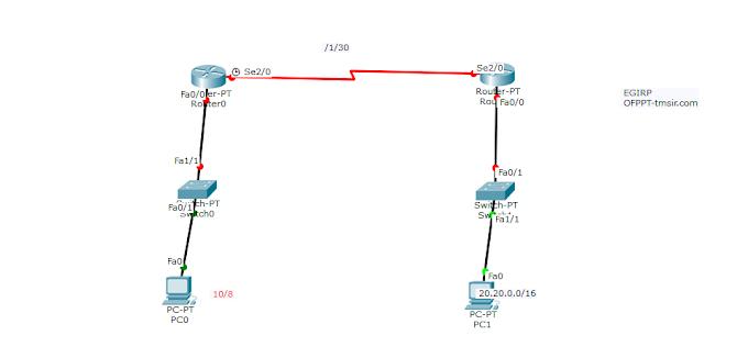 Routage EIGRP de Routeur CISCO !
