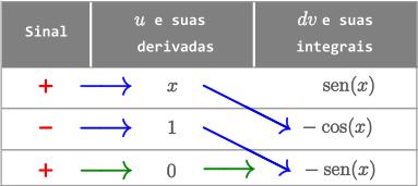 Exemplo 1 - Método Tabular - Integral de x sen(x) dx