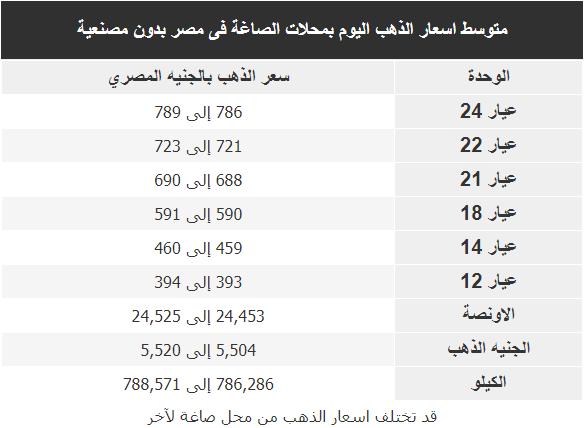 اسعار الذهب اليوم فى مصر Gold الاحد 16 فبراير 2020