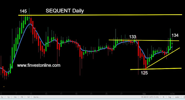 sequent share price chart www.finvestonline.com