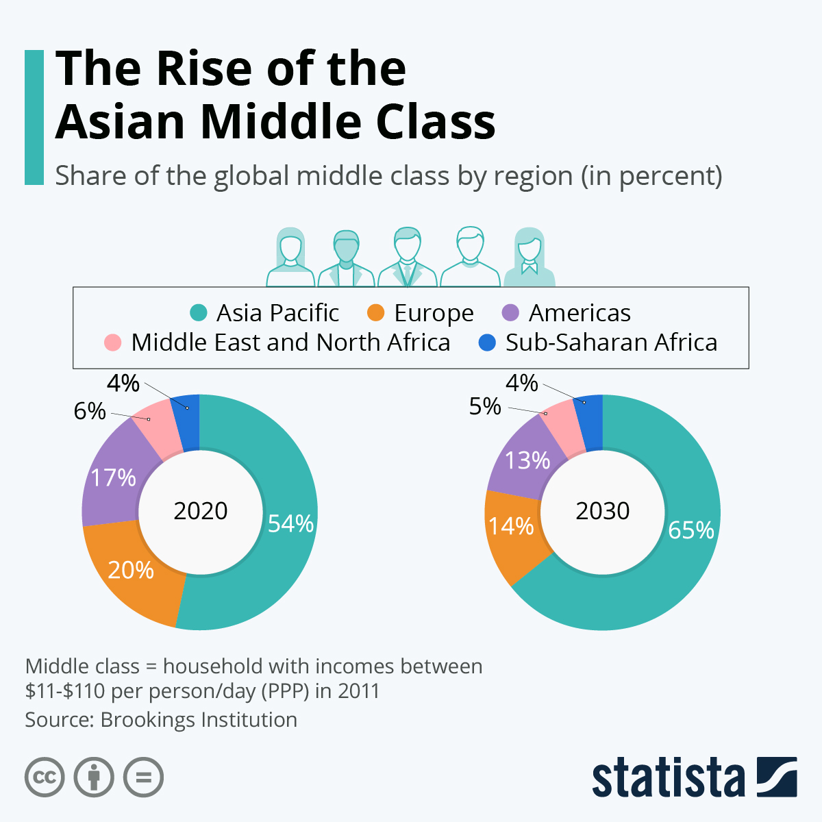 The Rise of the Asian Middle Class #infographic