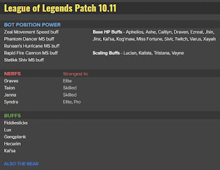 Patch Note 10.11 PBE : TENTATIVE BALANCE CHANGES & CONTINUED VOLIBEAR TESTING 27