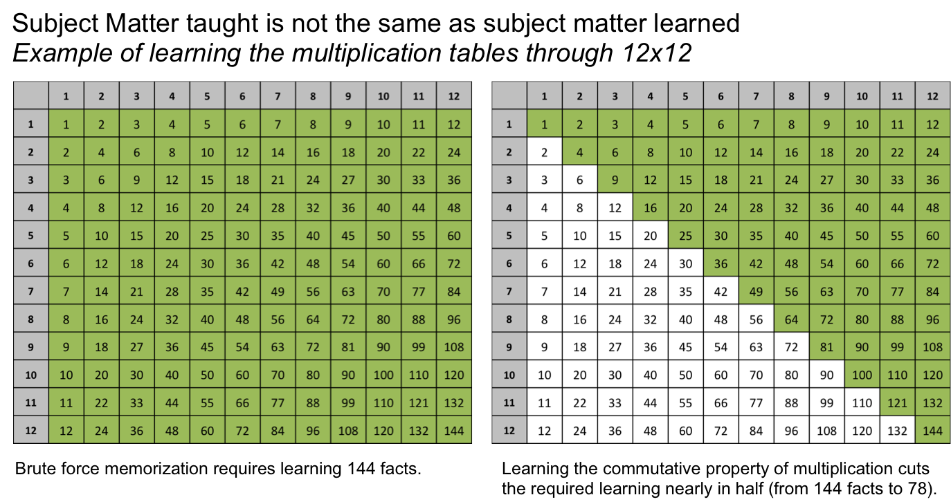 tables to times up table chart galleryhip also rh mathematics tablespot