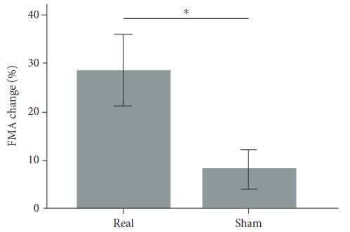 図:迷走神経刺激と脳卒中からの機能回復度