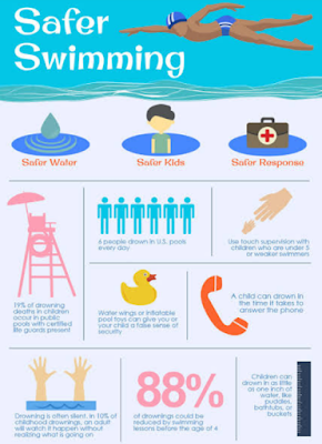 Swimming hazards and safety measure