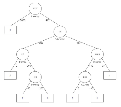 how to avoid correlation decision trees regression