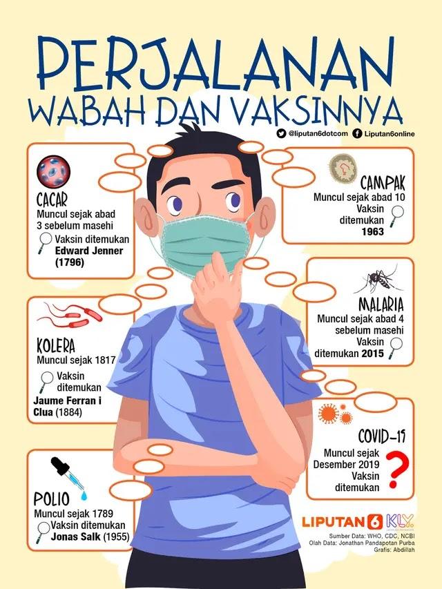 perjalanan wabah dan vaksinnya