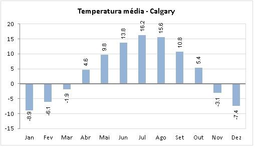 Temperatura em Calgary
