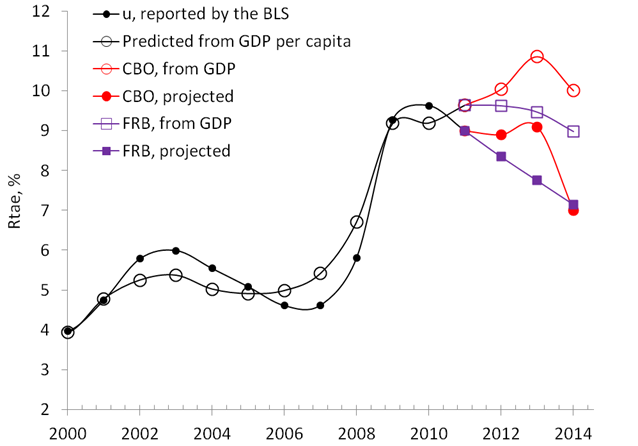 Economics as Classical Mechanics: Comparison of Economic