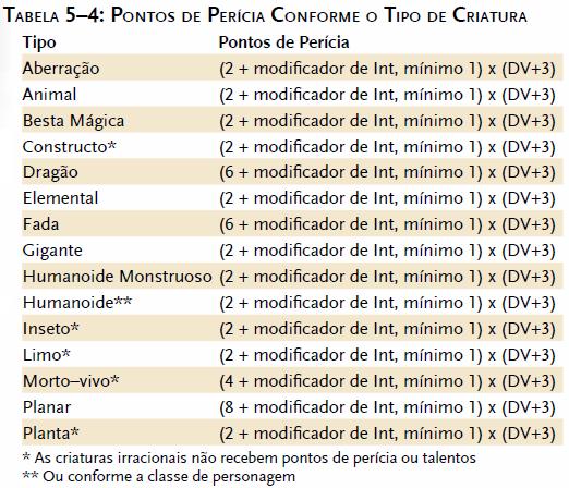 Tabela de pontos de perícia conforme o tipo de criatura