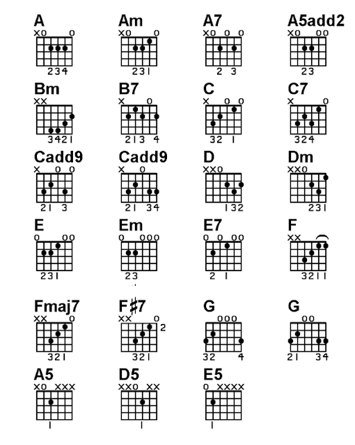 Chord-Chart-on-Acoustic-Guitar- Basic-Lesson