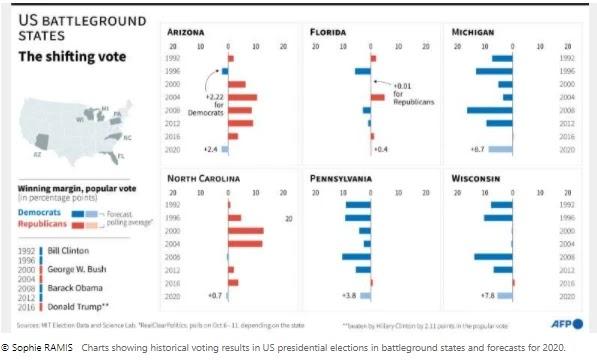 trump vs biden election 2020