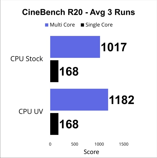CPU Cinebench Score of average of 3 runs for single and multi-core.
