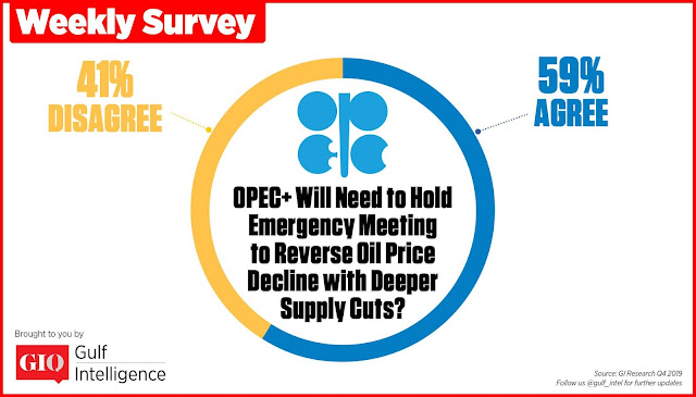Chart Attribute: OPEC+ will need to hold an emergency meeting to reverse oil price decline with deeper supply cuts?