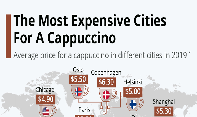 The Most Expensive Cities For A Cappuccino #infographic
