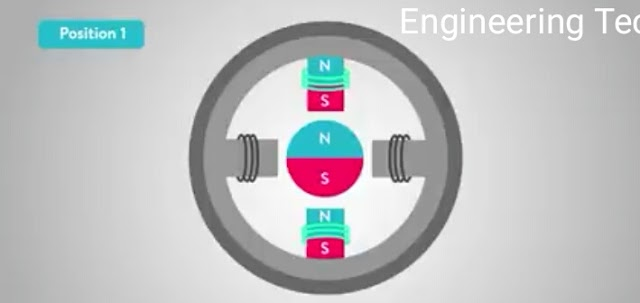 What is a Stepper motor??? How it works??? explained