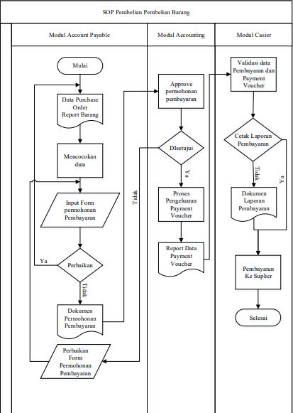 Gambar 7.5 Proses Pembayaran