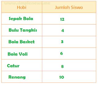 tabel Hasil Pengamatan tentang Makanan hobi Jumlah Siswa www.simplenews.me