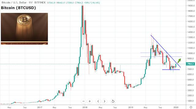 Evolución tendencia Bitcoin