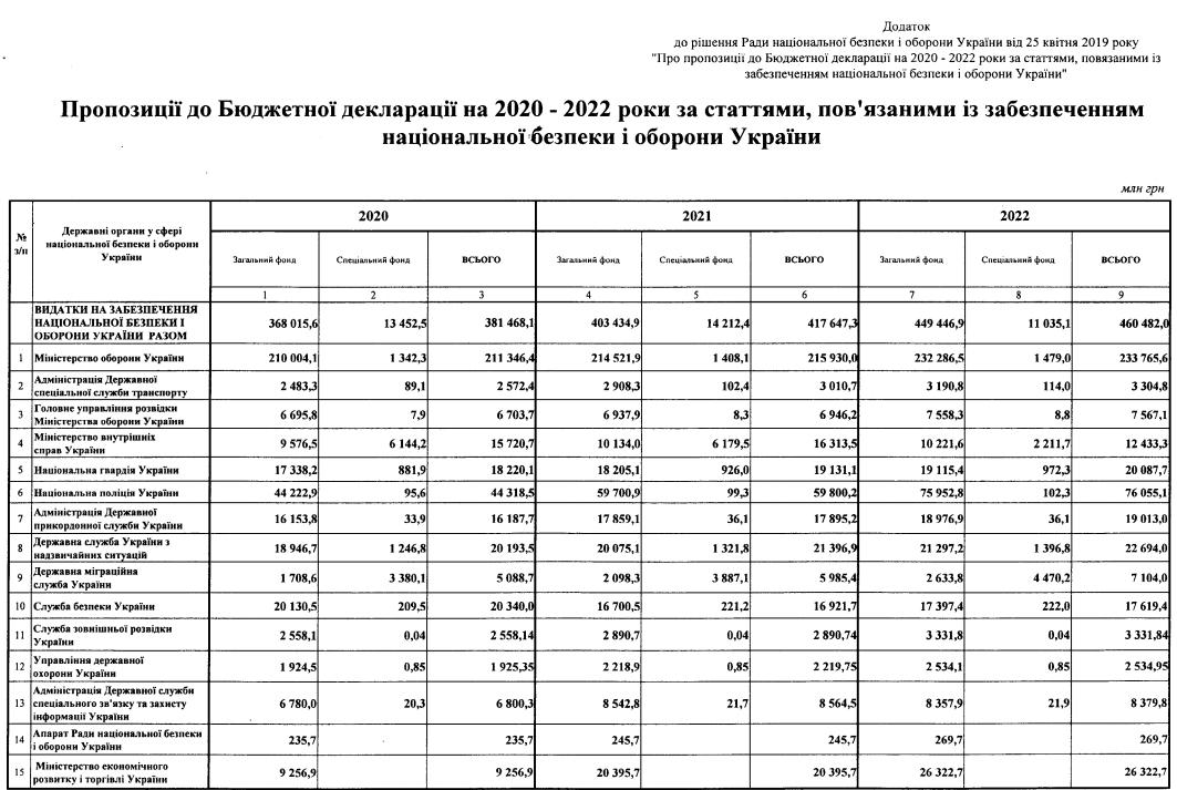 фінасування оборони на 2020-2022 роки щодо фінансування оборони