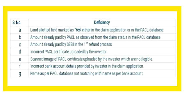 Pacl online refund mistakes how to solve my problem