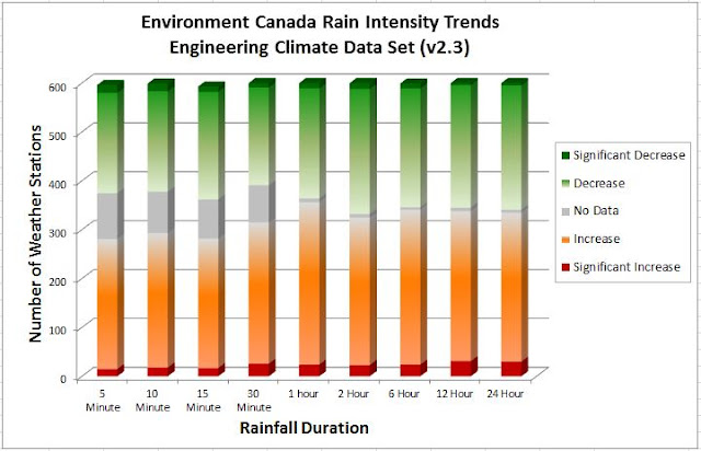 Ontario Climate Change IDF