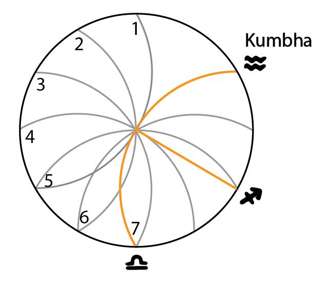 Seven Rivers of the Zodiac, the 7th arcing to Aquarius/Kumbha (by Lori Tompkins)