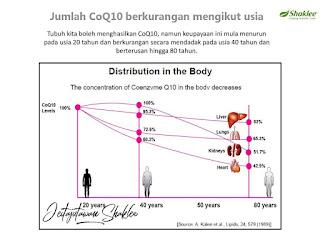 Apa itu CoQ10, Fungsi CoQ10 dan Manfaat CoQ10 untuk Jantung