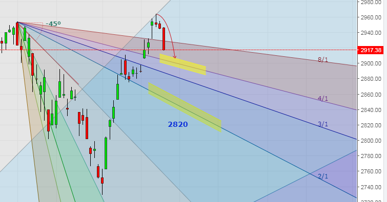S&P 500 Gann Analysis