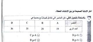 أسئلة التابلت في الكيمياء للصف الثاني الثانوي الترم الثاني