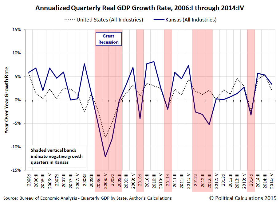 Annualized Quarterly Real GDP Growth Rate, 2006:I through 2014:IV, US (All Industries) and KS (All Industries)