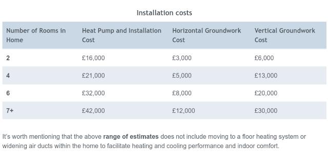Ground Source Heat pump installation costs