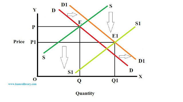 Effect-of-shift-in-both-demand-and-supply-curve-3