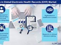 apa itu EHR?