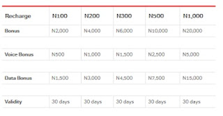 Airtel 20x Bonus Offer: Get N2000 for Calls and Data with Just N100 Recharge