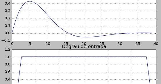 Alfanuméricus: Mais um pouco de Python: criando uma função