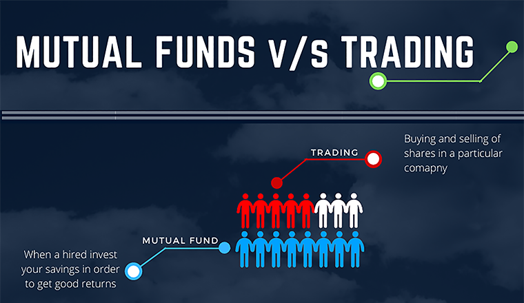 Impact of Covid on Mutual Fund & Trading #Infographic