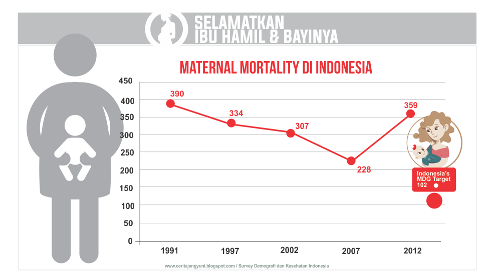 Mortality di Indonesia