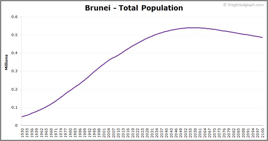 Brunei  Total Population Trend