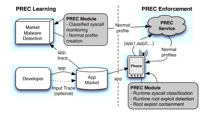 PREC Tool prevents Android Device from Root Exploit hidden in Malicious apps