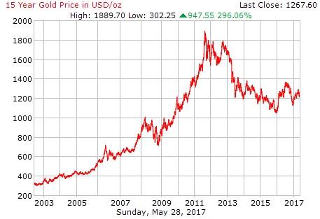 Investasi Emas Dan Cara Menghitung Harga Emas Secara Real