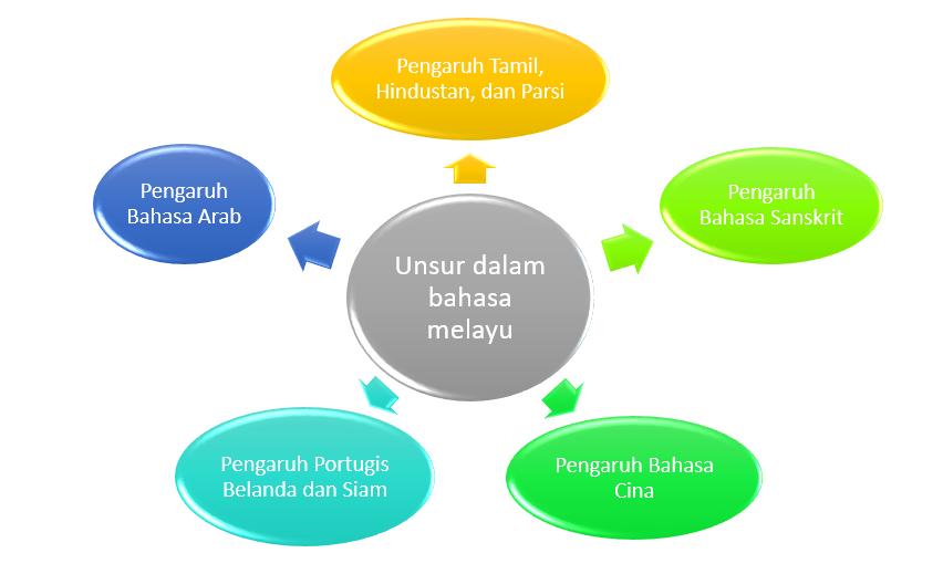 Peta Minda Unsur Dalam Bahasa Melayu