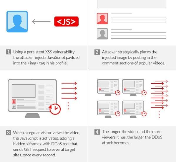xss-browser-based-botnet