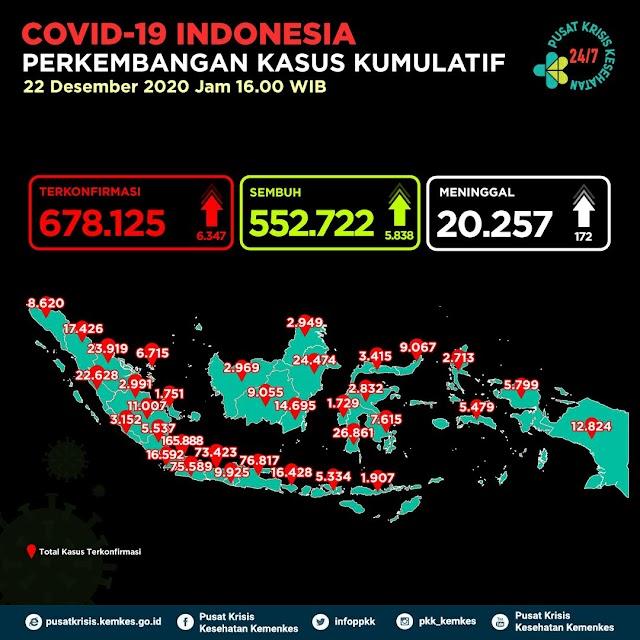 (Selasa, 22 Desember 2020) Jumlah Kasus Covid-19 di Indonesia